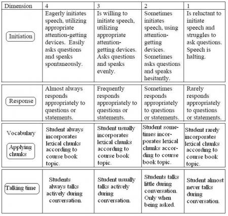 rubric for argumentation essay Rubric for effectively written college-level essays argumentative thesis in both from the argument essay progress score.